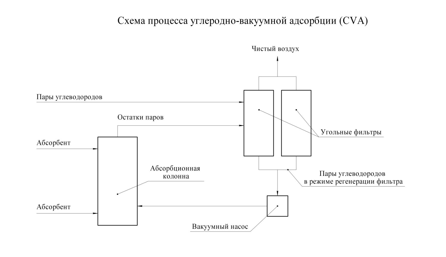 Схема рекуперация паров